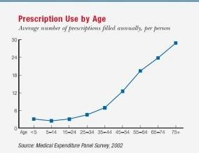 Rx by Age