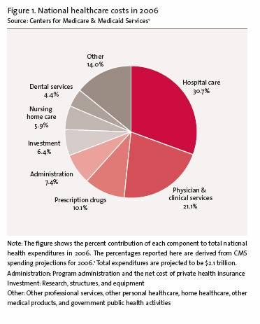 Healthcare Costs - MedcoDTR