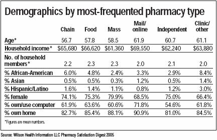 WilsonRx PharmacySegmentation