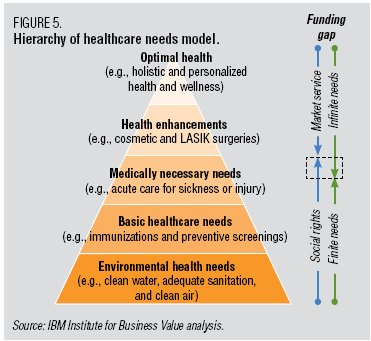 ibm-healthcare-hierarchy-of-needs.png