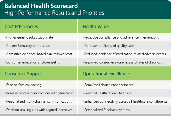 caremark-balanced-scorecard.png