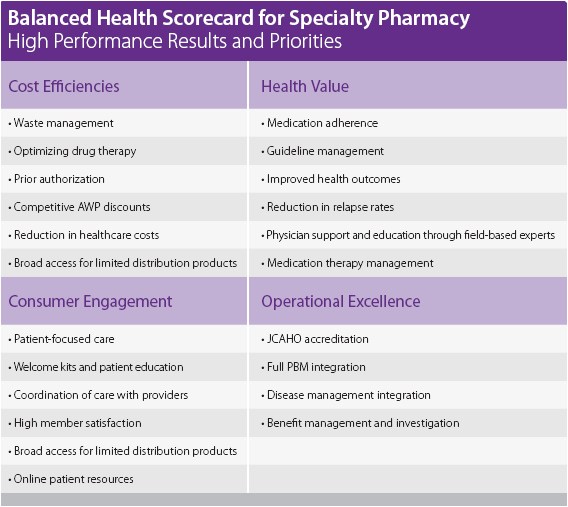 caremark-specialty-balanced-scorecard.png
