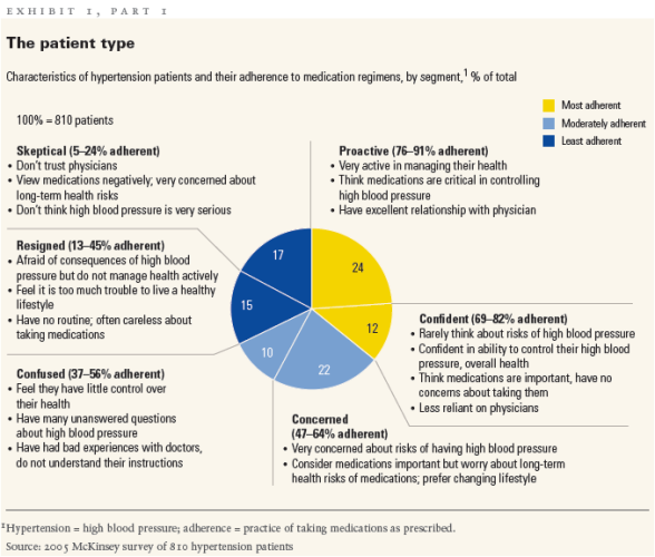 mckinsey-hypertension-segmentation.png