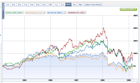 wellpoint-cigna-aetna-united-humana-5-year