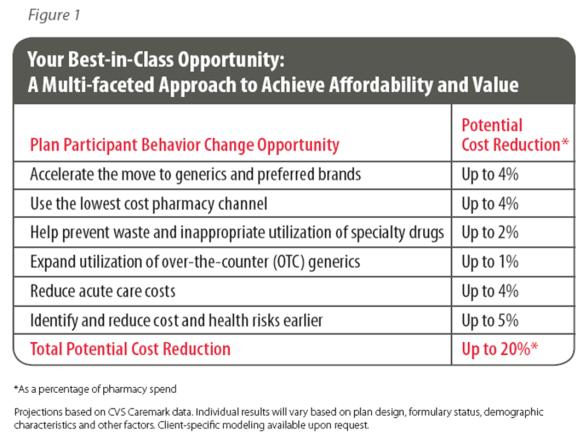 CVS Caremark TrendsRx Report 2009 | Enabling Healthy Decisions