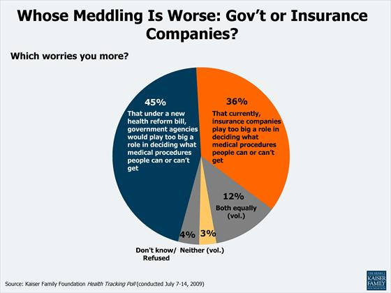 Whose_Meddling_is_Worse_Govt_or_Insurance_Companies