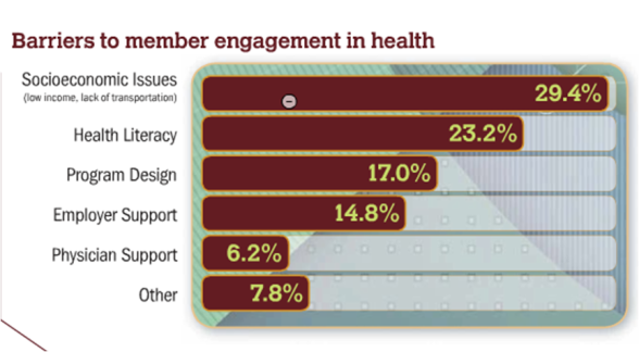 Barriers to mbr engagement