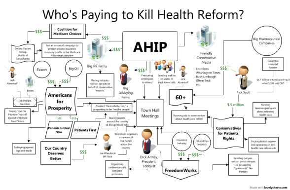 Who Paying To Kill Health Reform