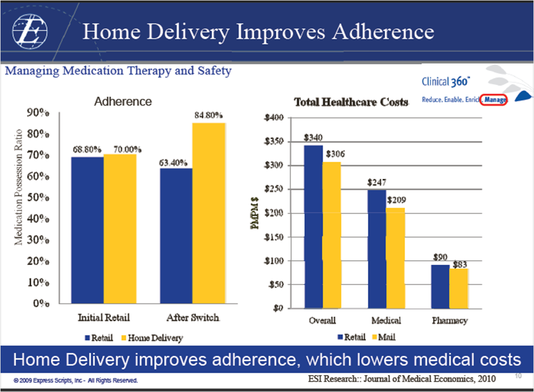 adherence conference presentations