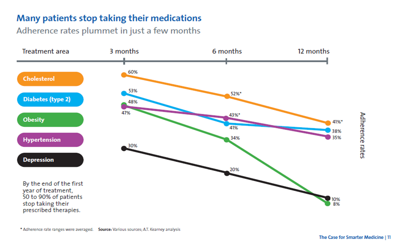 ... picture of the drop off rates for medication adherence from Medco.