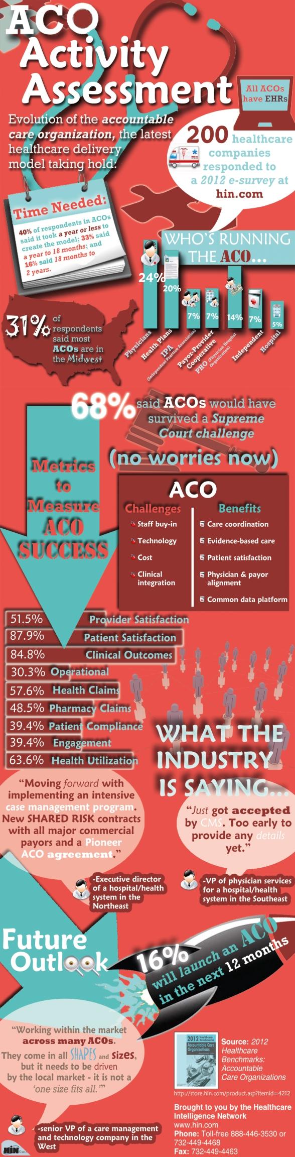ACO_Activity_Infographic