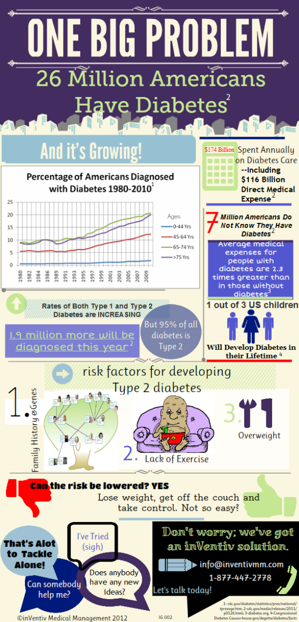 Diabetes infographic inVentiv