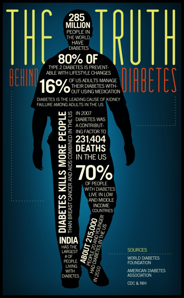 Diabetes_Info_Graphic