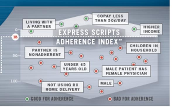 Express Scripts Adherence Infographic Zoom