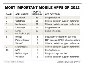 Most-important-mobile-apps-Mod-HC-Dec-12-300x225