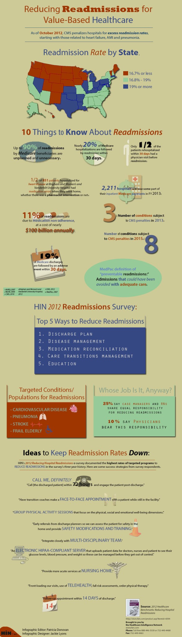 reducing_readmissions_infographic