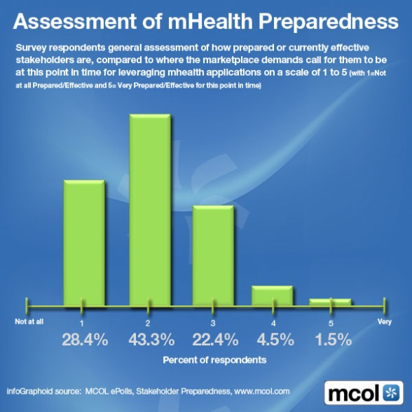 mHealth survey MCOL