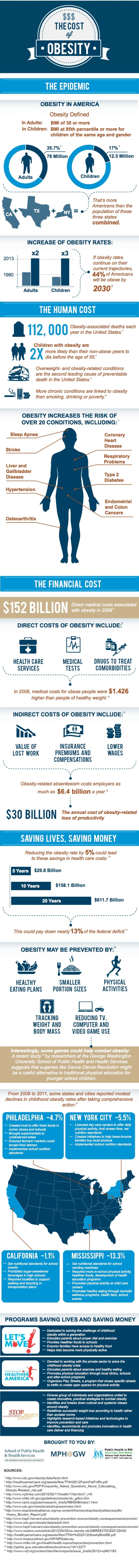 Costs Of Obesity In America