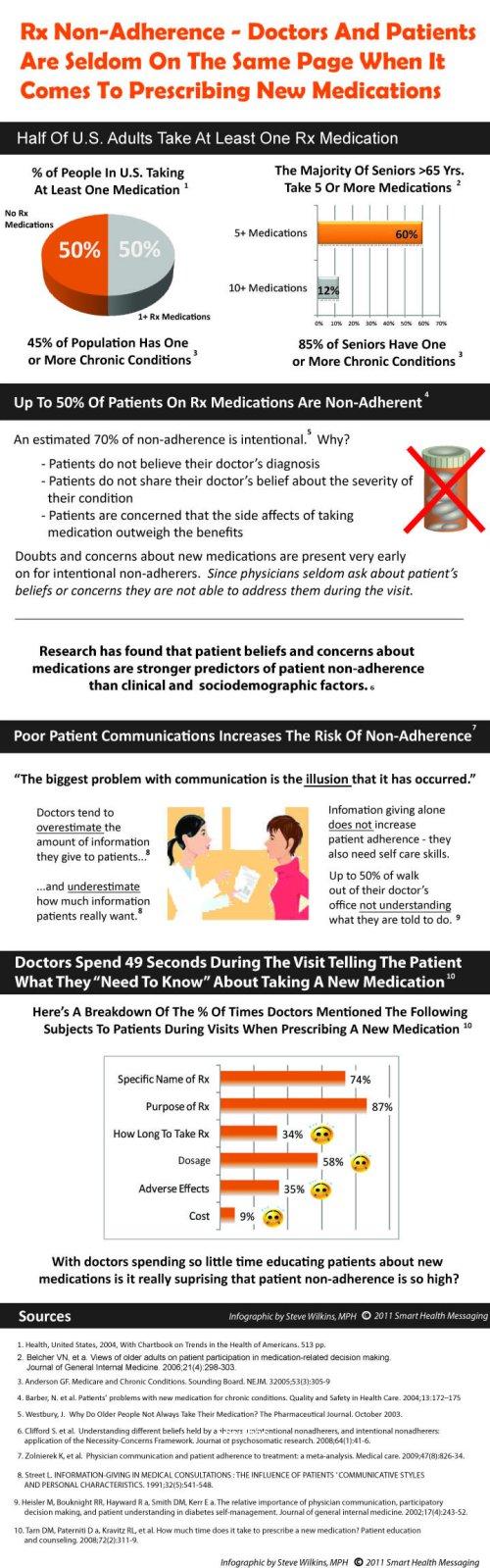 patient-non-compliance-infographic3