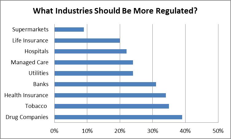 Harris Interactive - Regulated Industries 2013