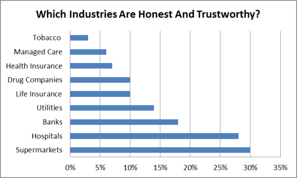 Harris Interactive - Trusted Industries 2013