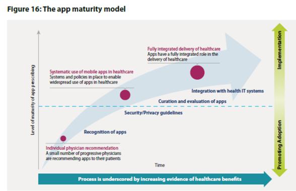 IMS App Maturity Model