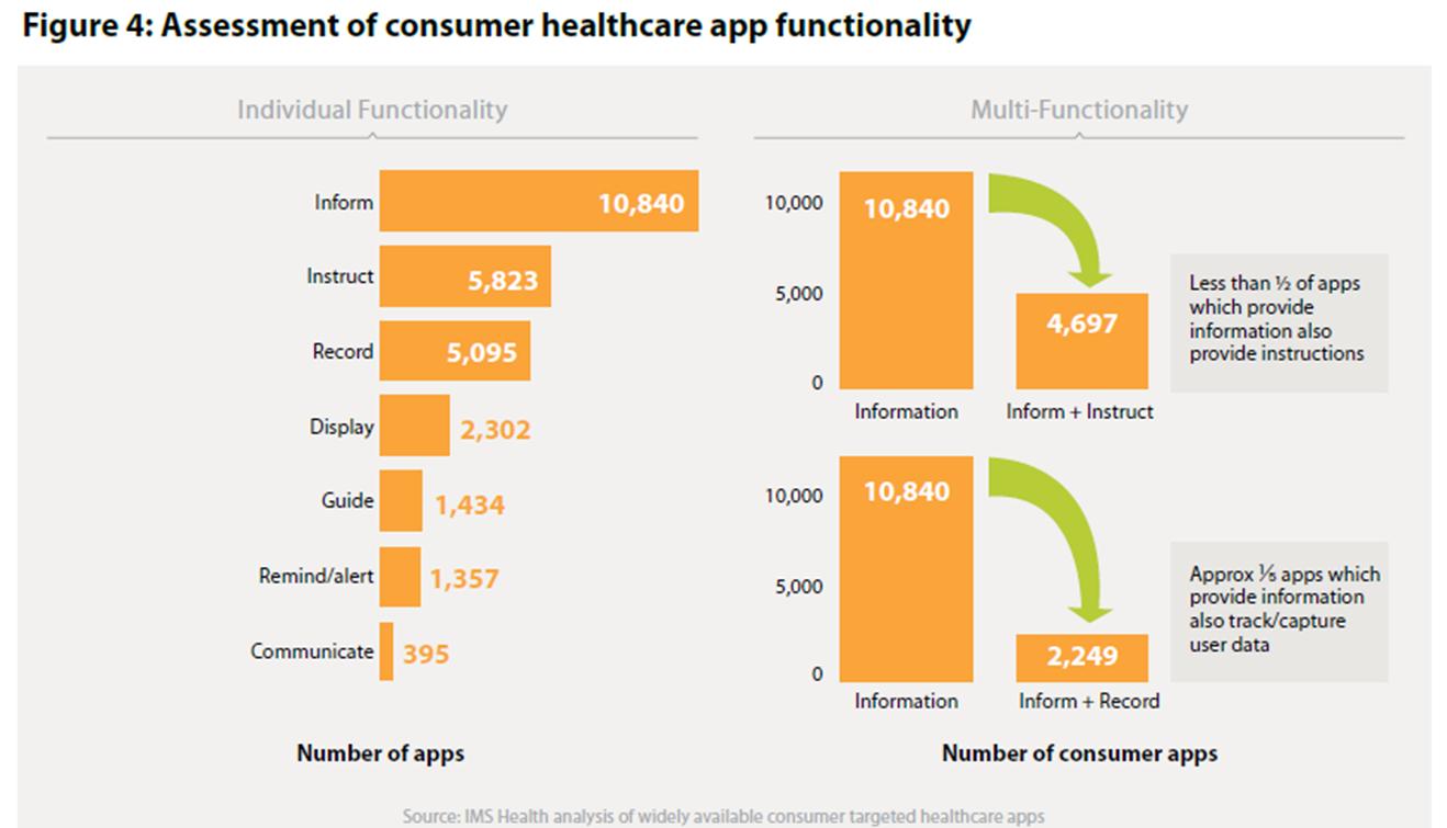 IMS Consumer App Functionality