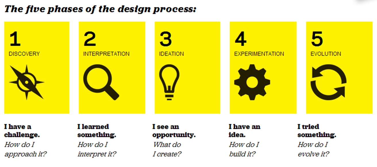 Design Thinking Is Critical For The Healthcare User