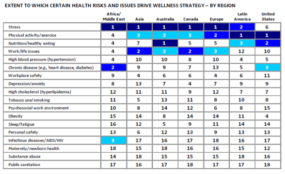 Intl Drivers of Wellness strategy Buck