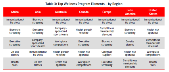 Top wellness programs by region buck