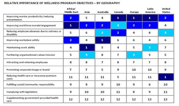Wellness Program Objectives - Buck
