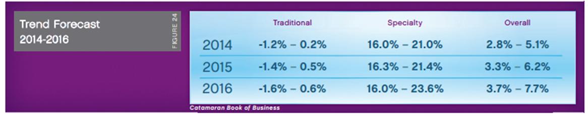 2013 CatamaranRx Trend Forecast