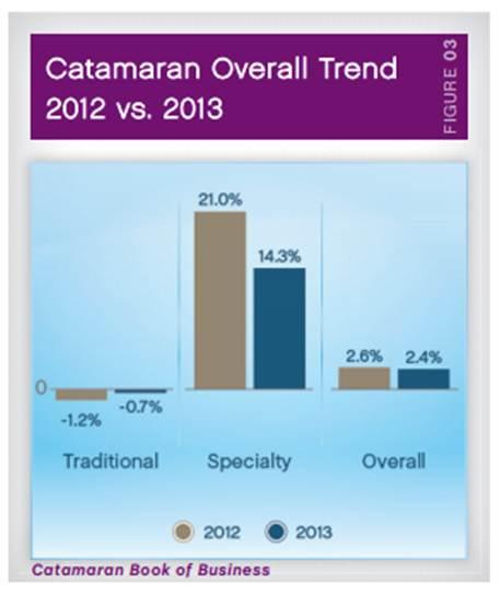 CatamaranRx Trend