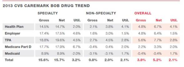 CVS Caremark Drug Trend 2013