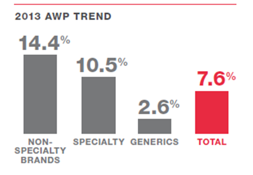 CVS Caremark DTR 2013 -awp trend.jpg