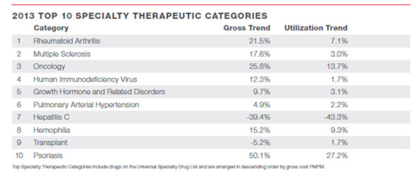 CVS Caremark DTR 2013 -top 10 specialty.jpg