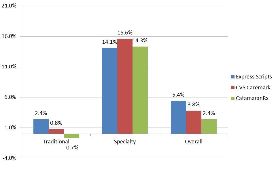 PBM Drug Trend Comparisons 2013