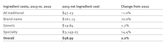Prime Net Ing Cost DTR 2013