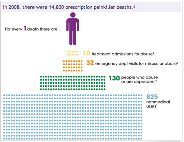 Opioid Abuse From CDC