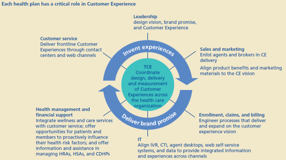 Consumer Experience Payer